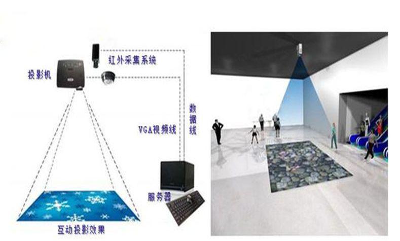 地面互动投影就是和地面上的影像进行互动的一种投影技术,不需要其他介质,我们直接使用脚或手与投影区域上的虚拟场景进行互动。地面互动具有很高的新奇性和观赏性,可以很好活跃展厅,提高现场人气。那么地面互动投影怎么实现人机互动的? 地面互动投系统原理 采用悬挂在顶部的投影设备把影像效果投射到地面,当参访着走至投影区域时,通过系统识别,参访者可以直接使用双脚或动作与投影幕上的虚拟场景进行交互,互动效果就会随着你的脚步产生相应的变幻。  地面互动投影系统实现组成部分 第一部分:通过捕捉设备(如感应器)对目标影像(如参