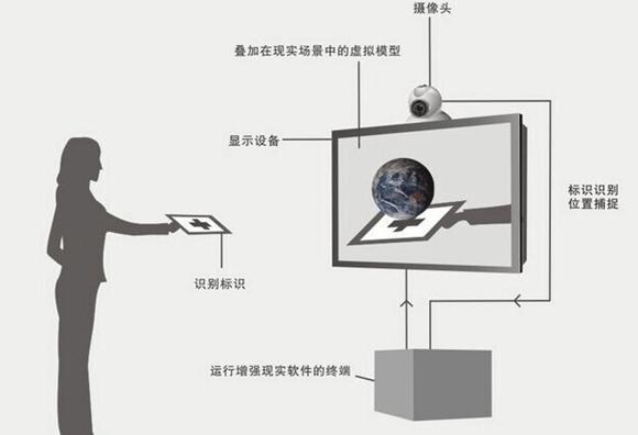 AR增强现实原理图