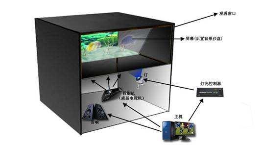 幻影成像设备原理图