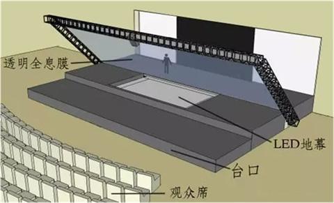 舞台全息投影原理