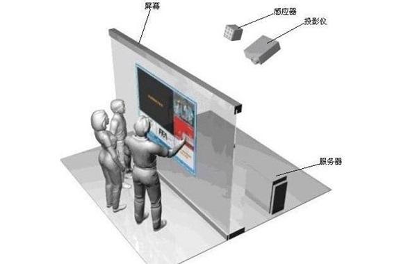 墙面互动投影原理
