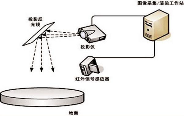 地面互动投影原理