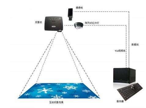 地面互动投影原理图示